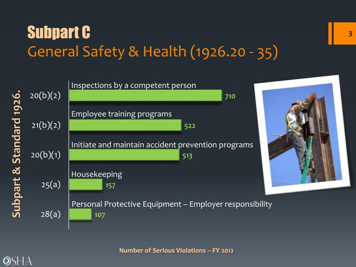 Subpart c general safety health 1926 20 35