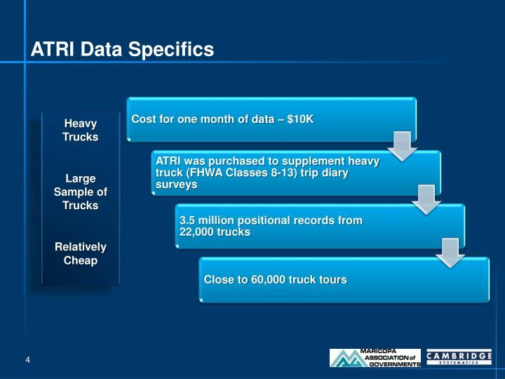 ATRI Data Specifics