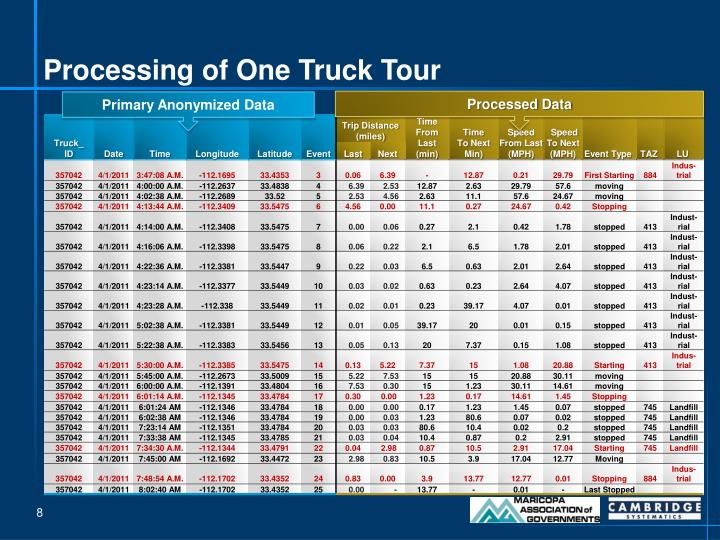 Processing of One Truck Tour