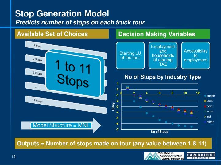 Stop Generation Model
