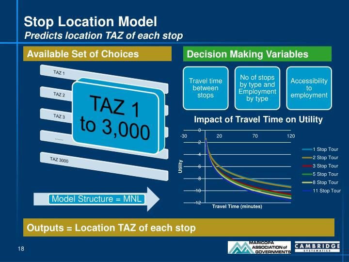Stop Location Model