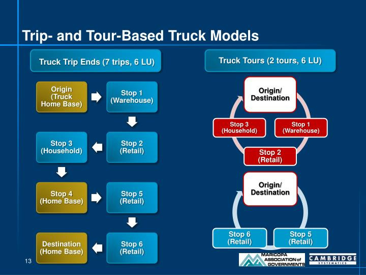 Trip- and Tour-Based Truck Models