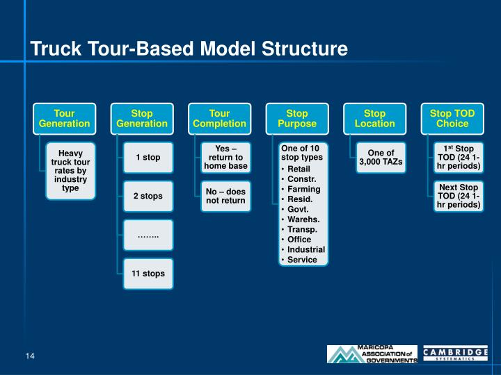 Truck Tour-Based Model Structure