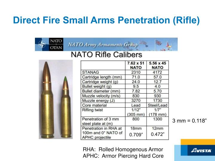 Direct Fire Small Arms Penetration (Rifle)