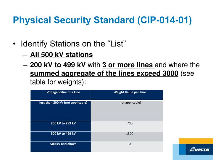 Physical Security Standard (CIP-014-01)