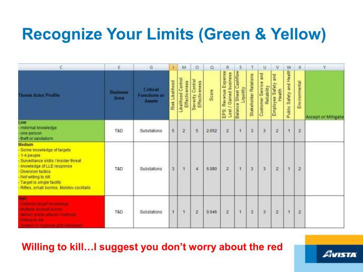 Recognize Your Limits (Green & Yellow)