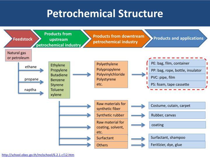 Ppt Eco Vs Econ Bioplastics Powerpoint Presentation Id