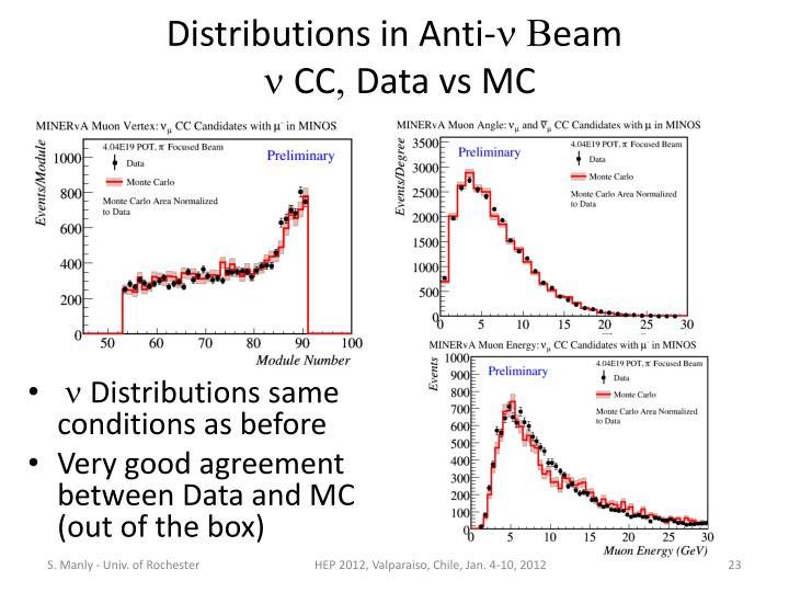 Distributions in Anti-