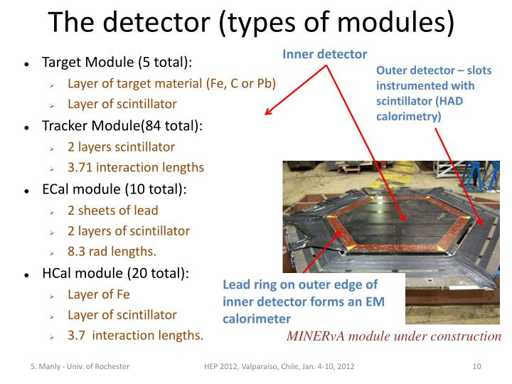 The detector (types of modules)