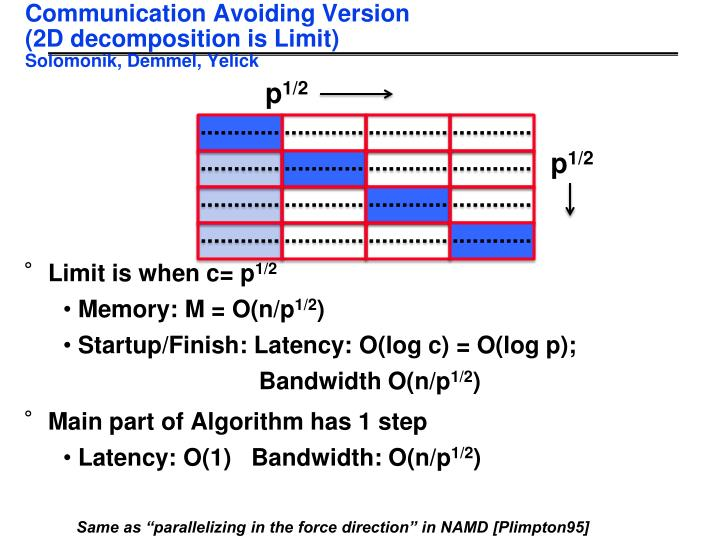 Communication Avoiding Version
