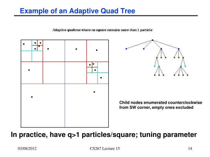 Example of an Adaptive Quad Tree