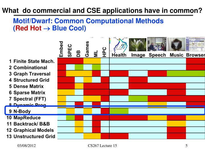 What  do commercial and CSE applications have in common?