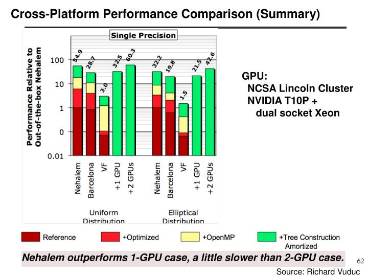 Cross-Platform Performance Comparison (Summary)
