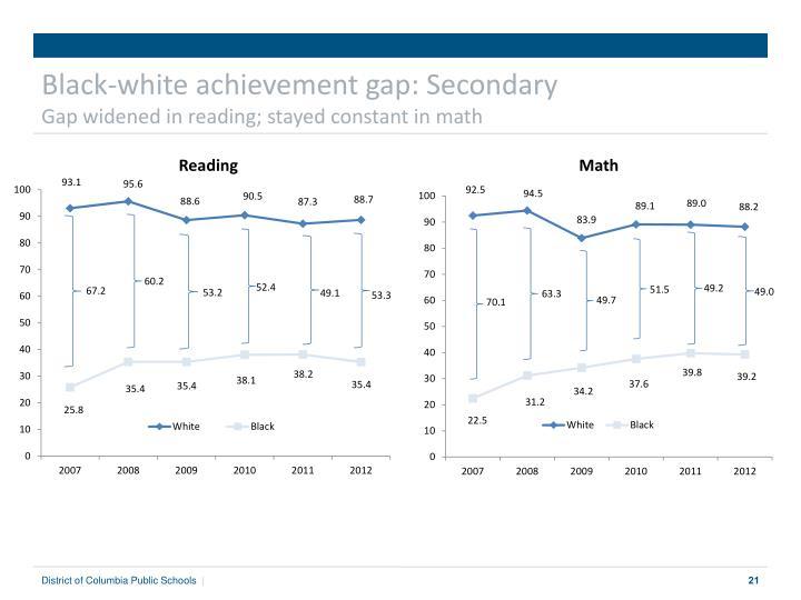 Black-white achievement gap: Secondary