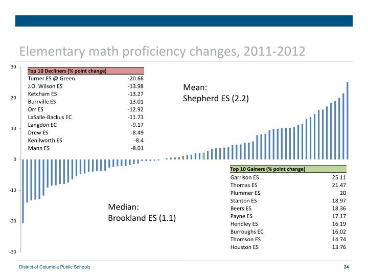 Elementary math proficiency changes, 2011-2012