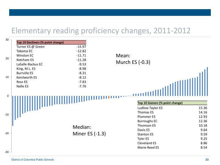 Elementary reading proficiency changes, 2011-2012