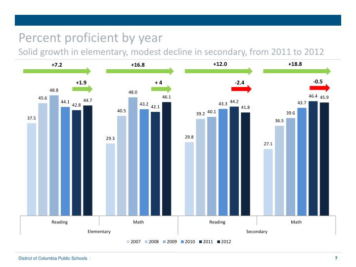 Percent proficient by year