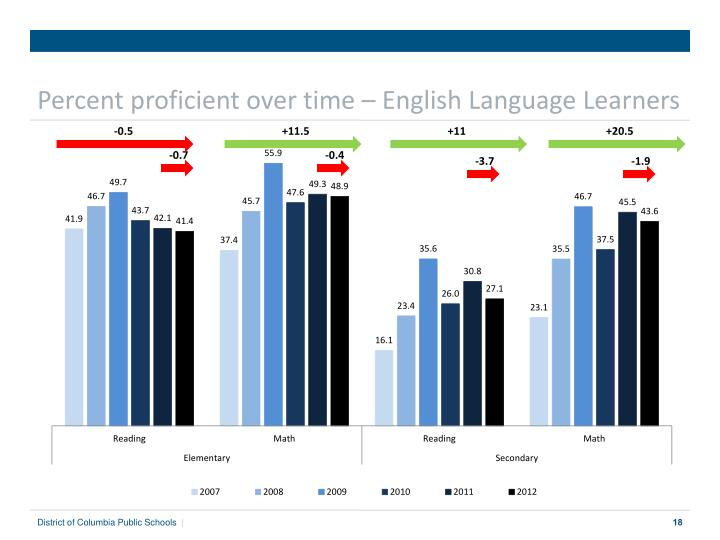 Percent proficient over time – English Language Learners