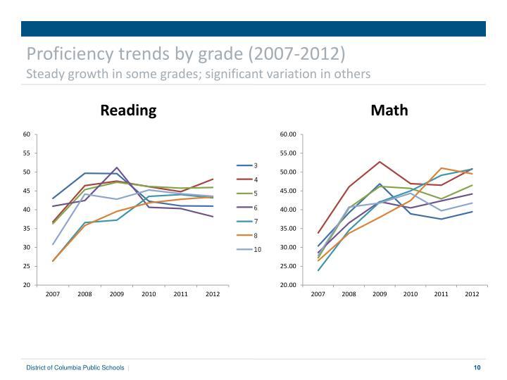 Proficiency trends by grade (2007-2012)