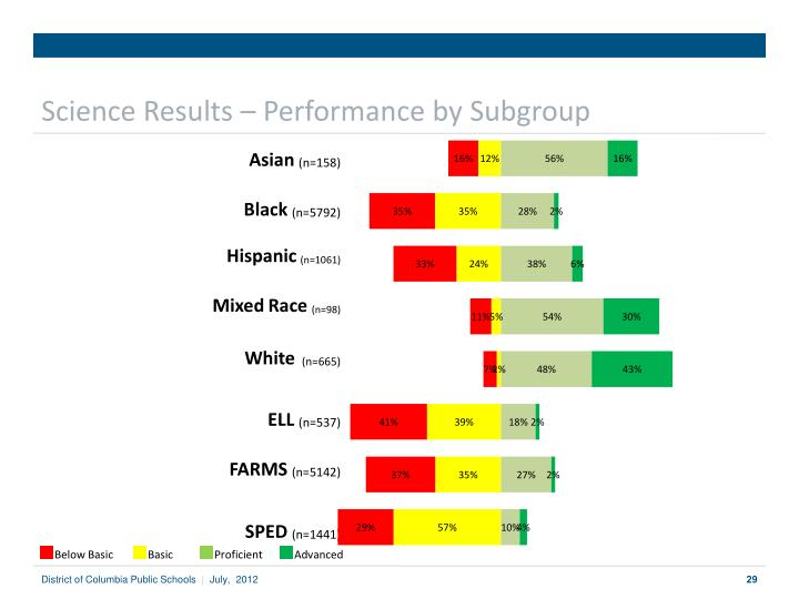 Science Results – Performance by Subgroup