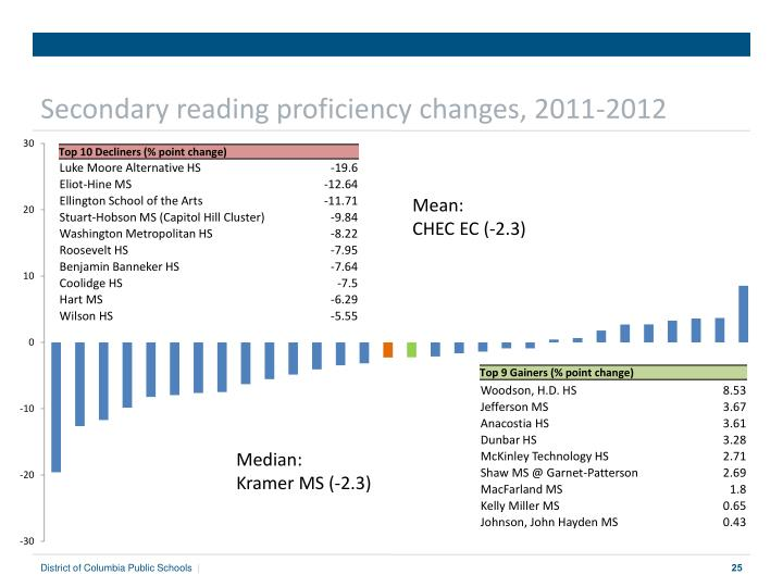 Secondary reading proficiency changes, 2011-2012