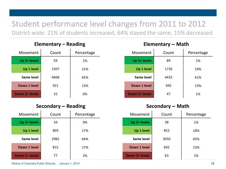 Student performance level changes from 2011 to 2012