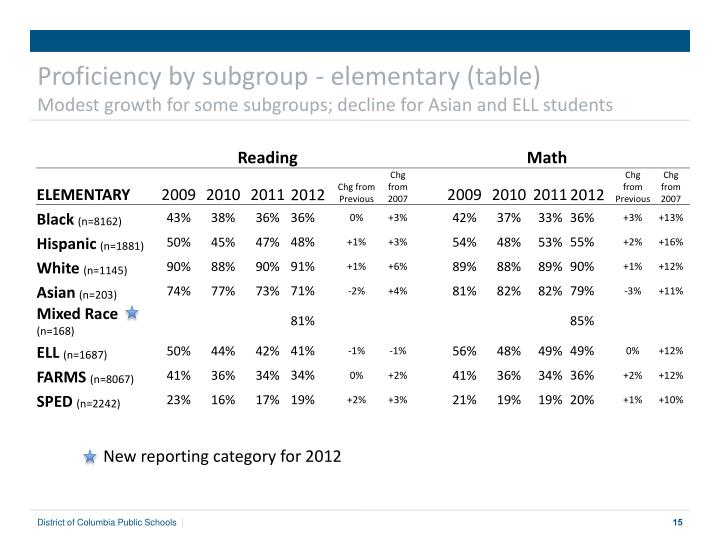 Proficiency by subgroup - elementary (table)
