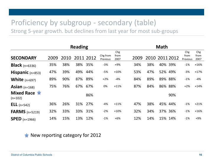 Proficiency by subgroup - secondary (table)