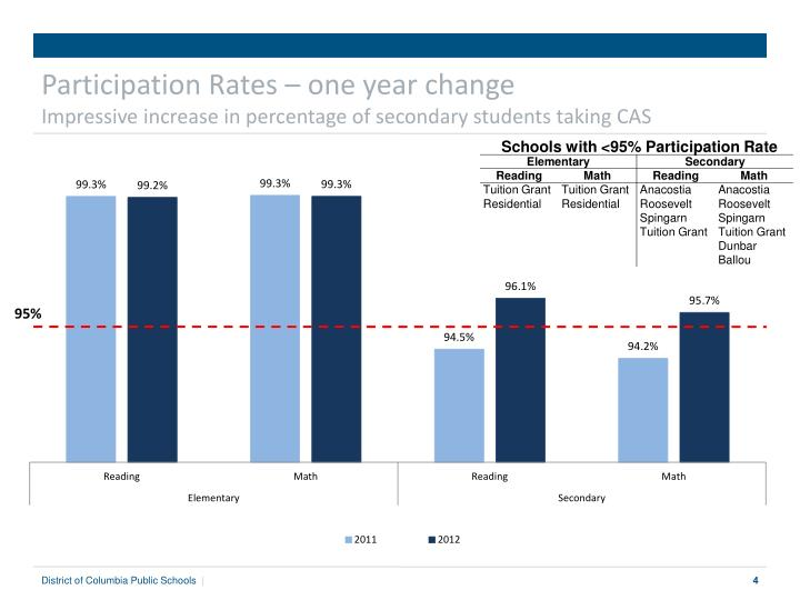 Participation Rates – one year change