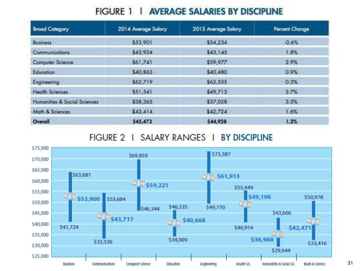 Salaries by Discipline