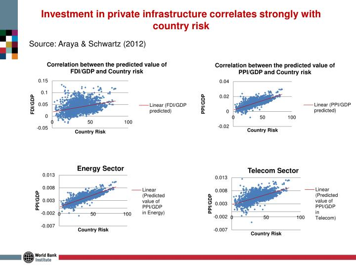 Investment in private infrastructure correlates strongly with country risk