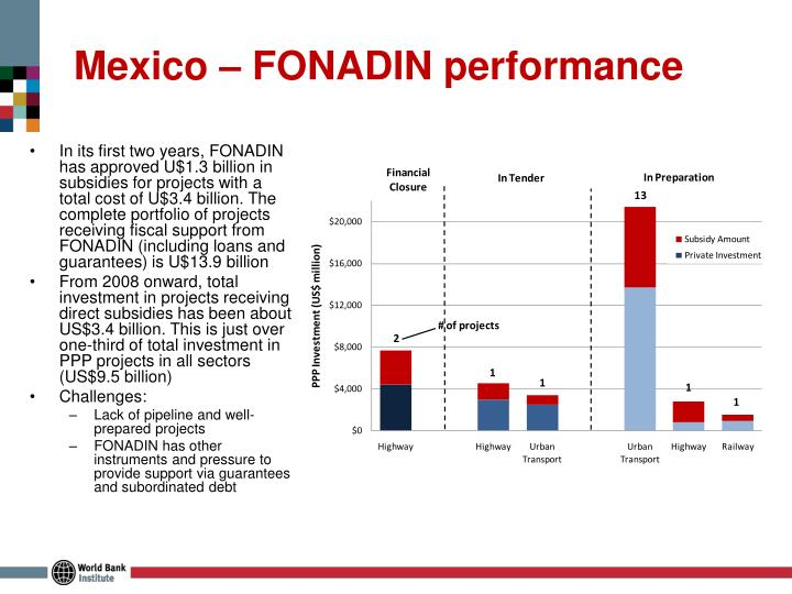 Mexico – FONADIN performance