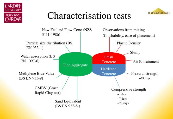 Characterisation tests