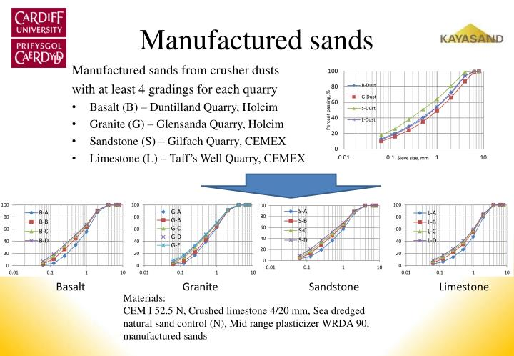 Manufactured sands