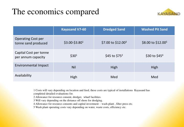 The economics compared