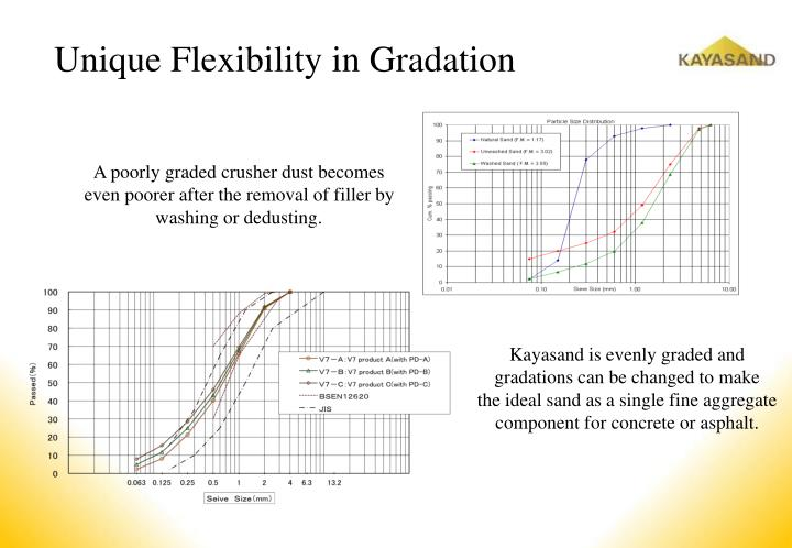 Unique Flexibility in Gradation