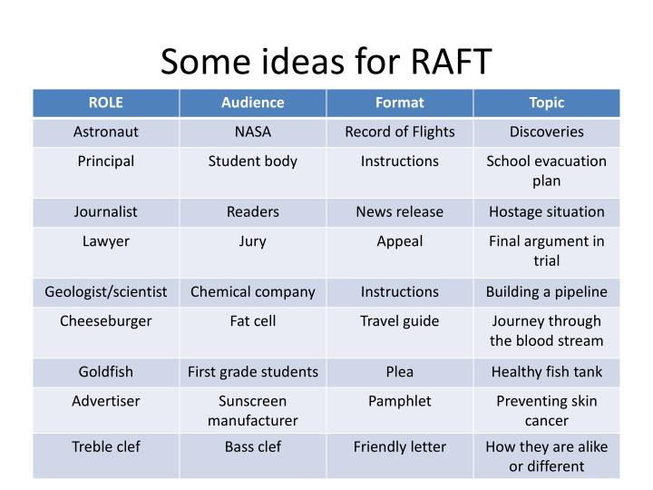 Some ideas for RAFT