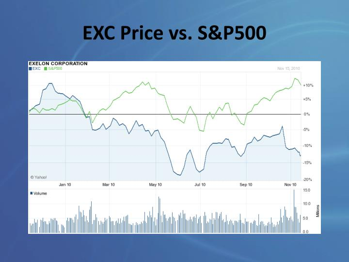 EXC Price vs. S&P500