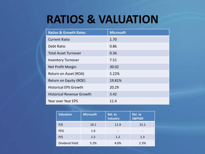 RATIOS & VALUATION