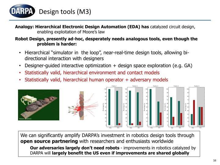 Design tools (M3)