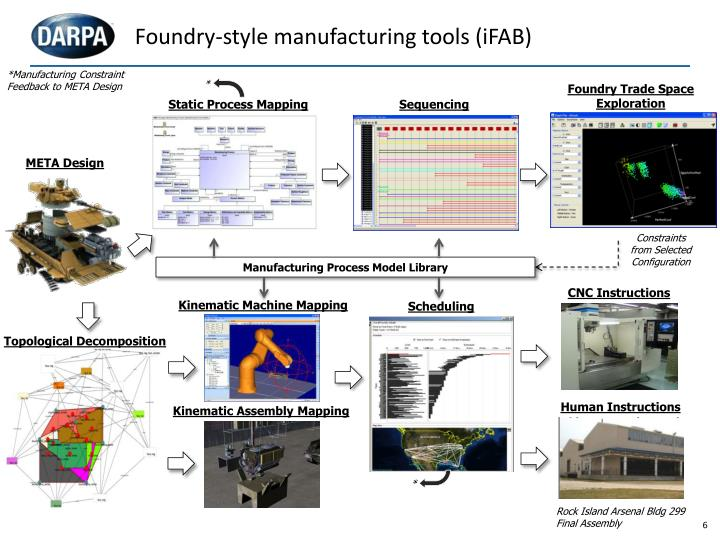 Foundry-style manufacturing tools (