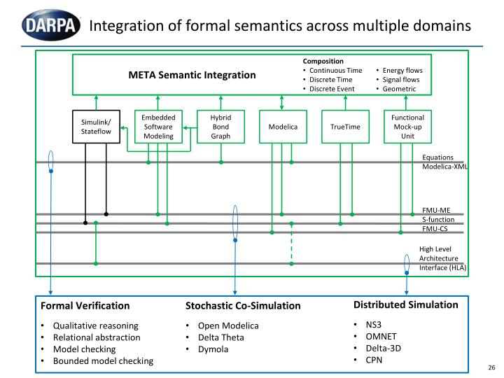 Integration of formal semantics across multiple domains