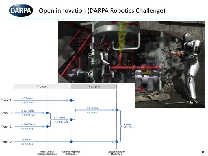 Open innovation (DARPA Robotics Challenge)