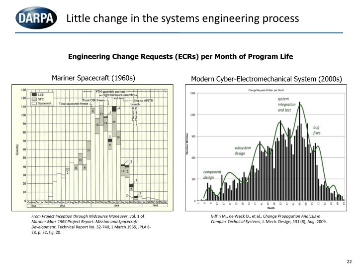 Little change in the systems engineering process