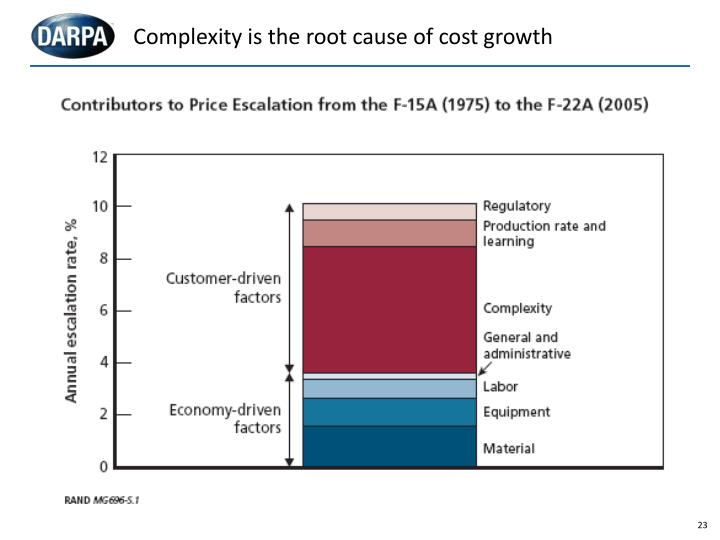 Complexity is the root cause of cost growth