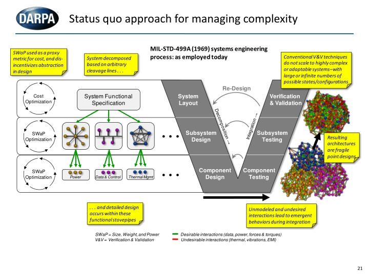 Status quo approach for managing complexity
