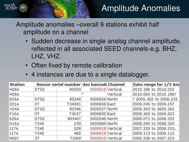 Amplitude Anomalies