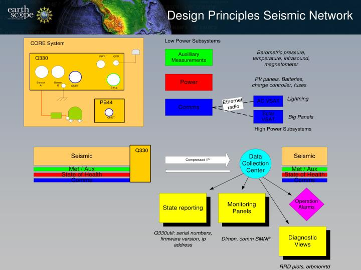 Design Principles Seismic Network