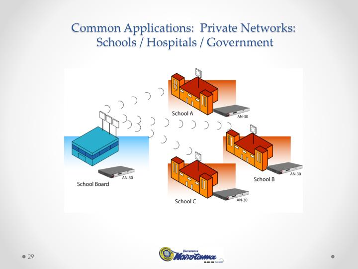 Common Applications:  Private Networks: