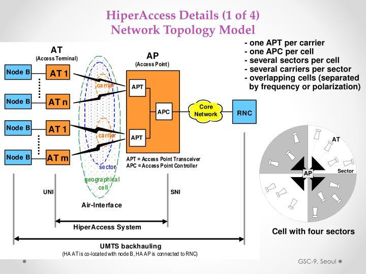 HiperAccess